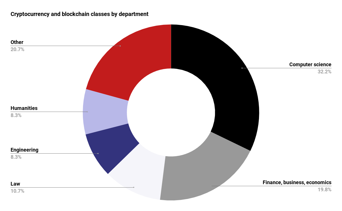 Chart showing cryptocurrency and blockchain classes by academic department.