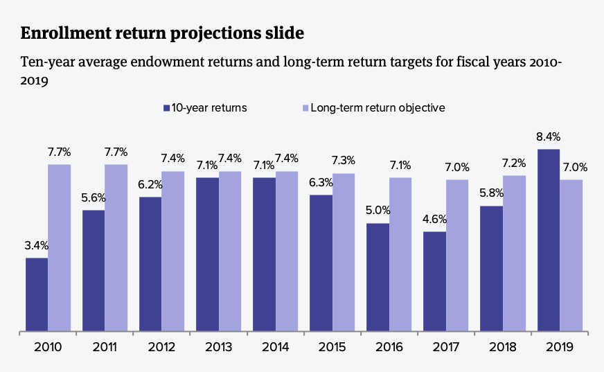 Endowment return projections slide