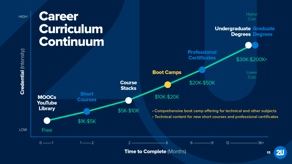 2U's Career Curriculum Continuum